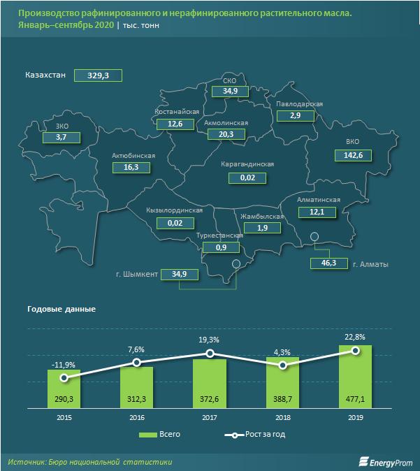 Производство растительного масла. Январь-сентябрь 2020