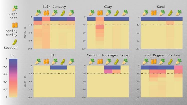 Тепловая карта влияния ключевых параметров почвы на урожайность