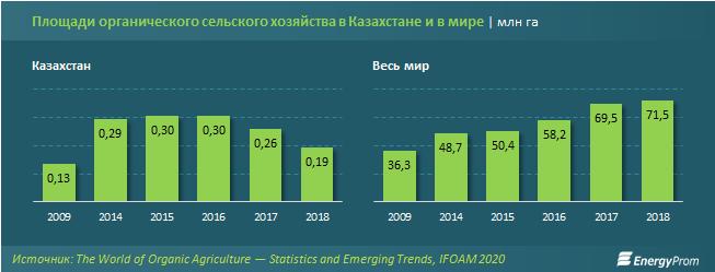 Площади органического сельского хозяйства в Казахстане и в мире