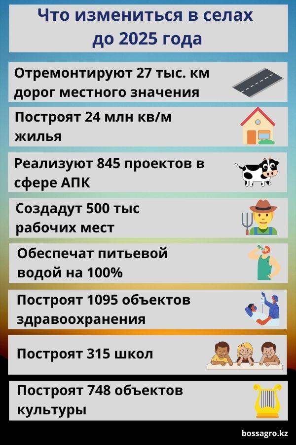 Повышение уровня жизни на селе