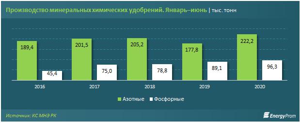 Производство минеральных химических удобрений май-июнь 2020