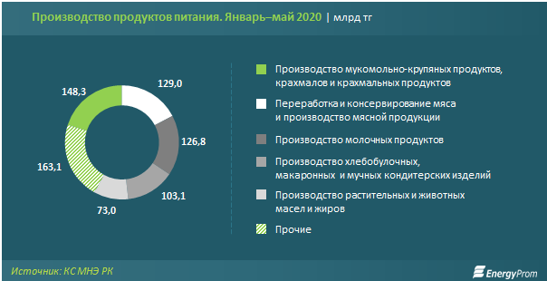 Производство продуктов питания январь-май 2020