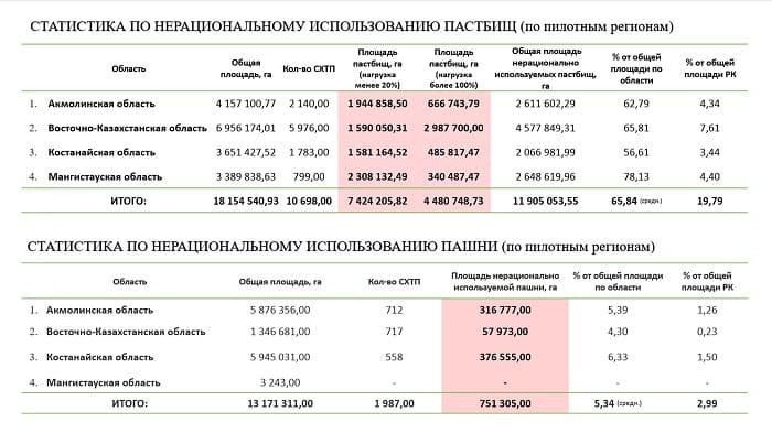 Статистика по нерациональному использованию пастбищ