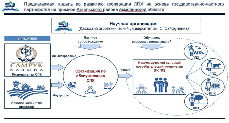 модель по развитию кооперации ЛПХ
