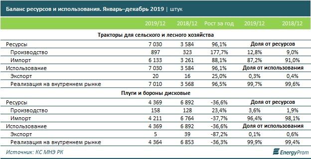 таблица соотношения производства и импорта сельхозтехники в Казахстане