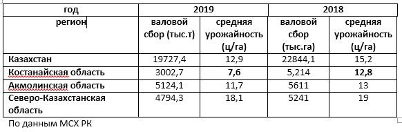 Валовой сбор и урожайность пшеницы в Казахстане и зерносеющих регионах