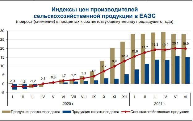 Индексы цен производителей сельскохозяйственной продукции в ЕАЭС
